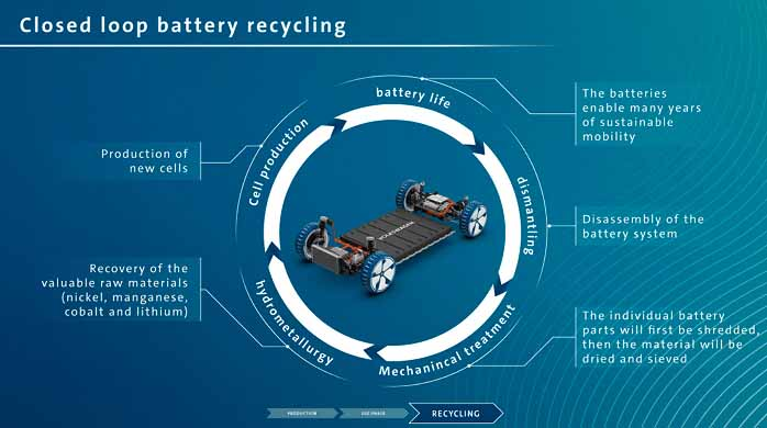 a diagram of the closed loop battery recycling process