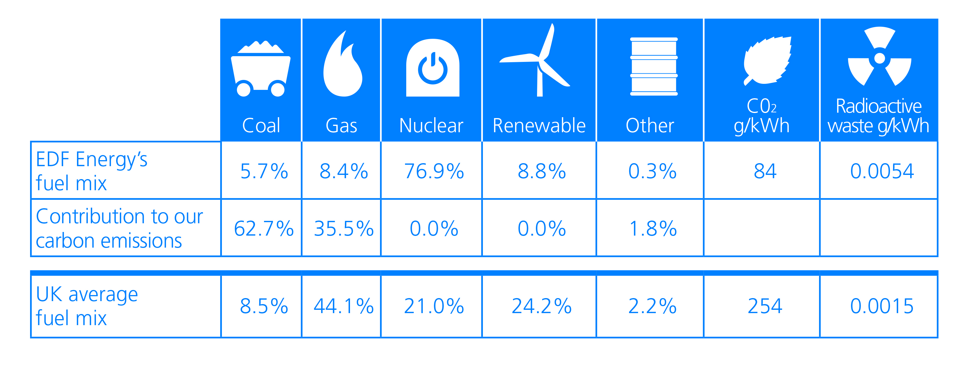 EDF Energy's Fuel Mix