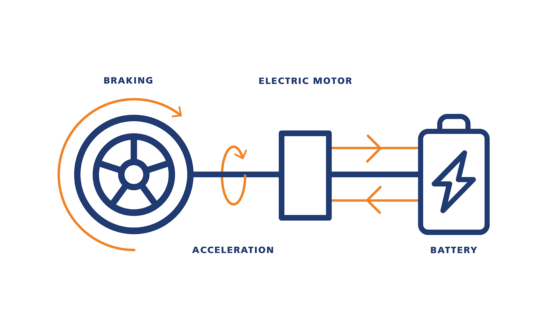 How Do Electric Cars Work? | Electric Engines Explained | EDF | Purely Electric Car Engine Diagram |  | EDF