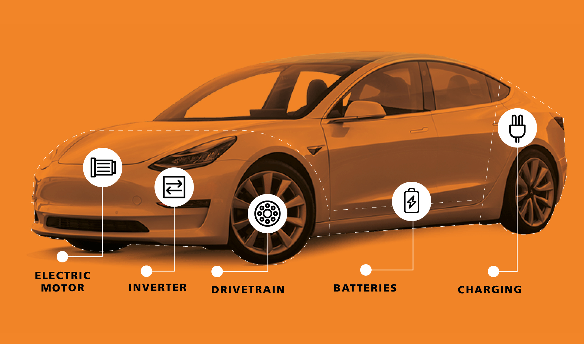 How electric cars work - inside parts of EV