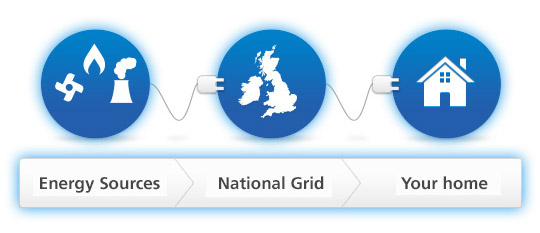 energy sources to national grid to your home