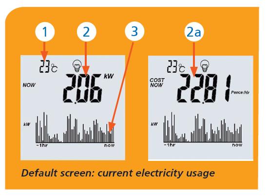 Your Smart Meter Display