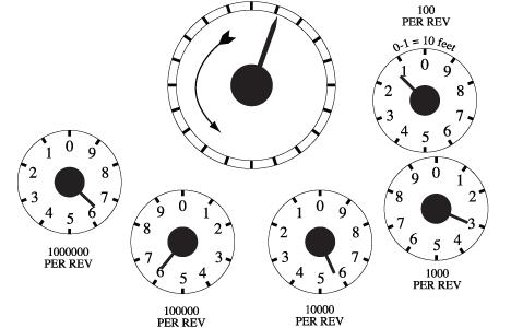 gas dial meter