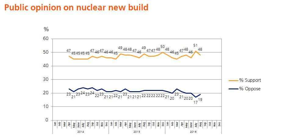 Nuclear energy - public opinion 2016