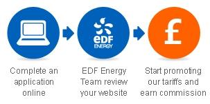 EDF Energy affiliate programe application process