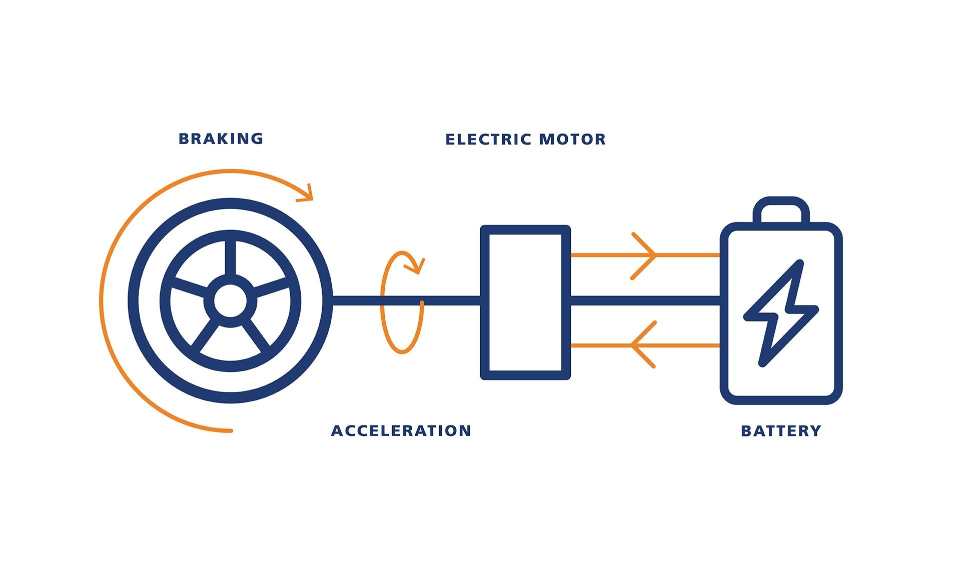 Electric car batteries and regenerative braking