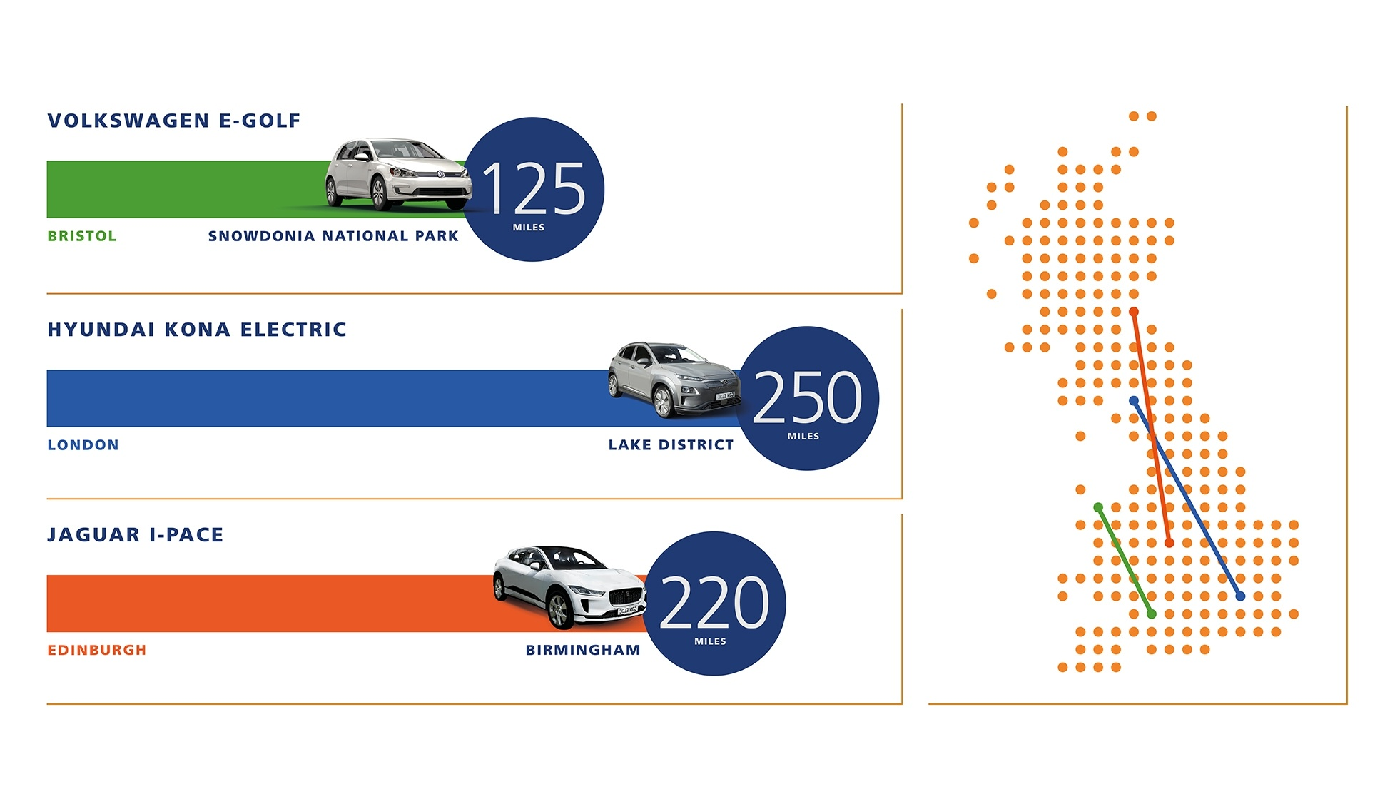 Electric cars range examples