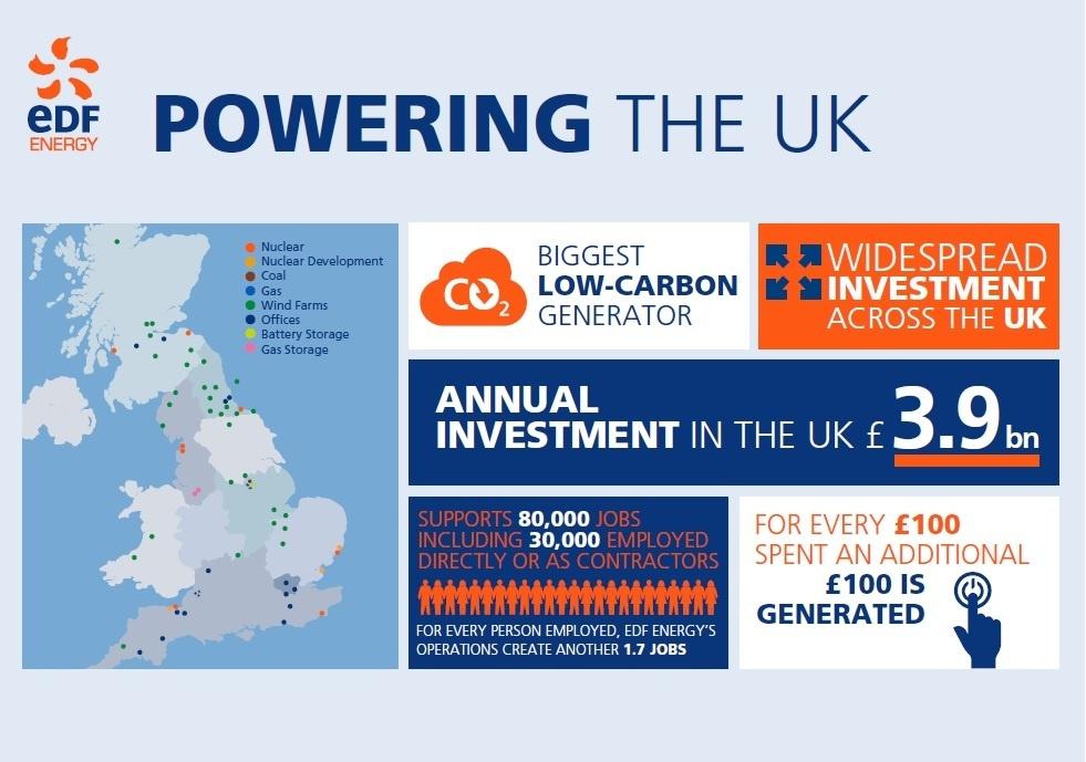 Infographic showing Socio-Economic Benefit to the UK