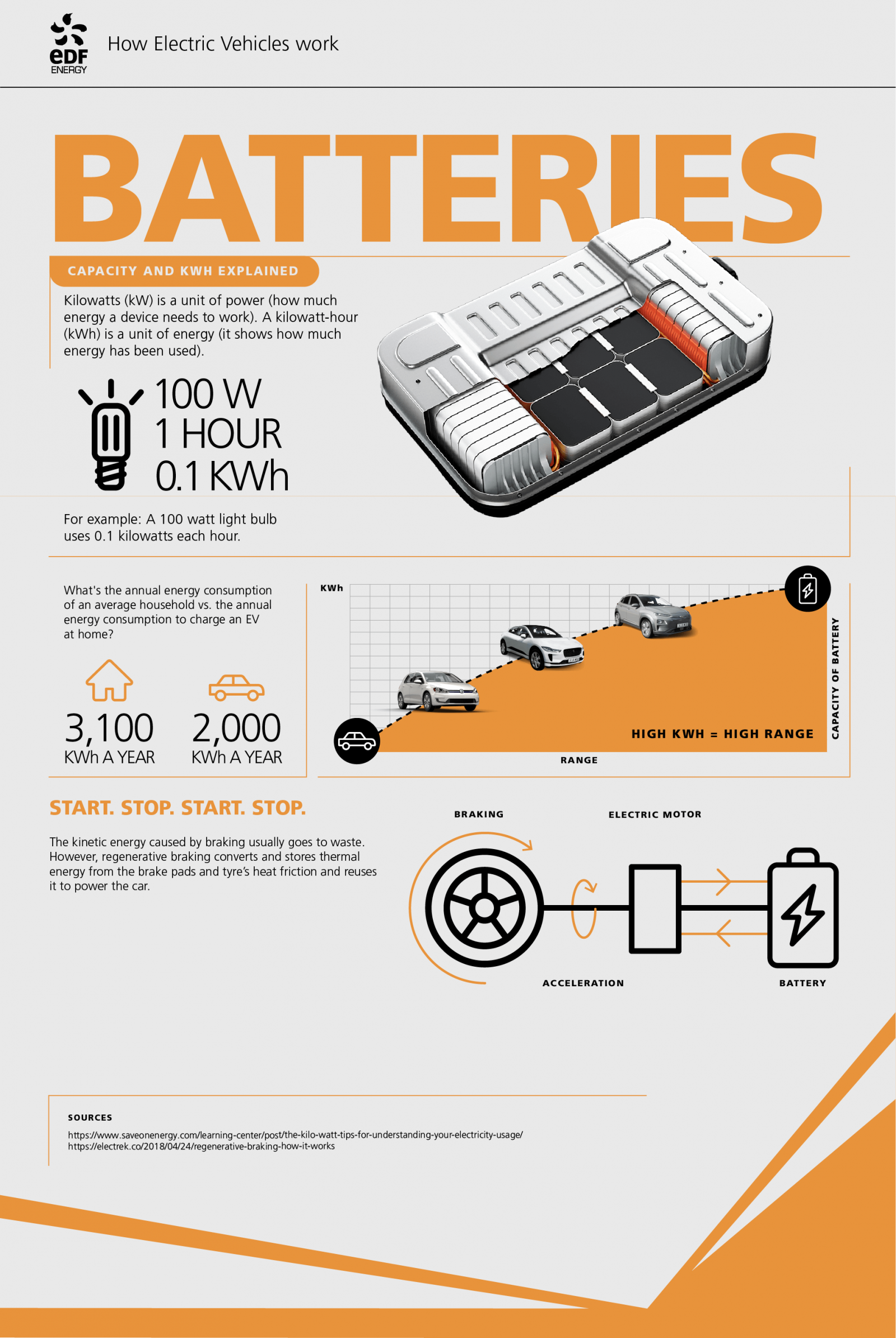 infographic on how batteries work