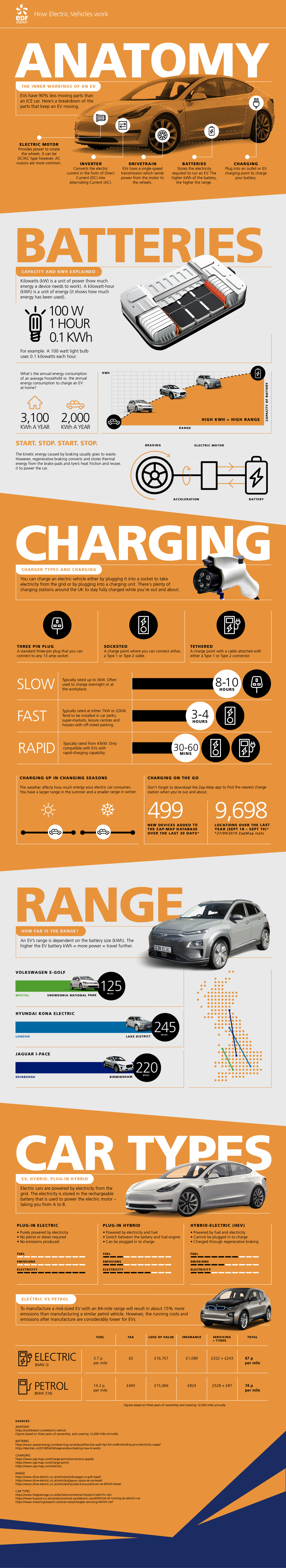 How electric cars work infographic - https://www.edfenergy.com/electric-cars/how-works#transcript