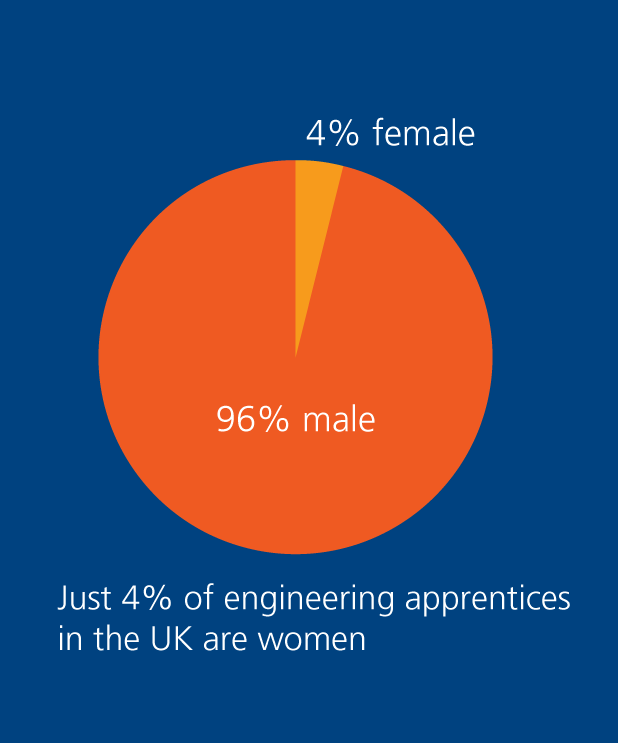 female engineering apprentices - 4 percent in UK