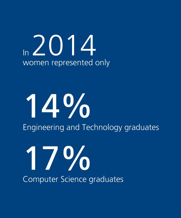 Female graduates in 2014: engineering, computer science and technology