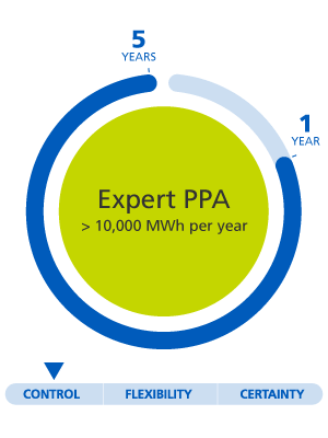 expert PPA > 10,000MWH year, 1 year to 5 year, control