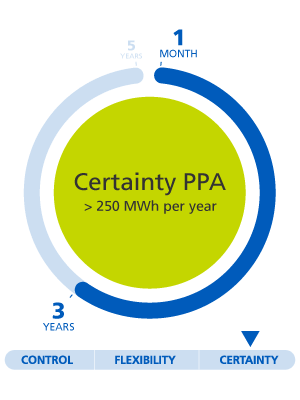 Certainty PPA, superior to 250 MWh per year, 1 month to 3 years, certainty