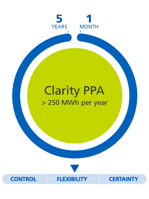 clarity ppa superior to 250MWh per year from 1 month to 5 years flexibility