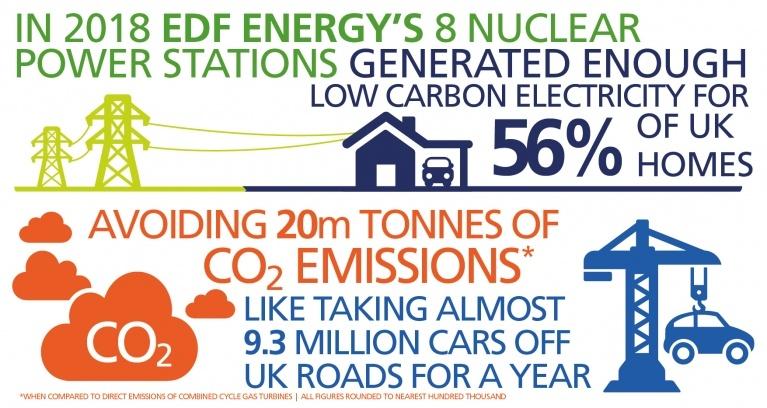 Energy generation in the UK | EDF Energy