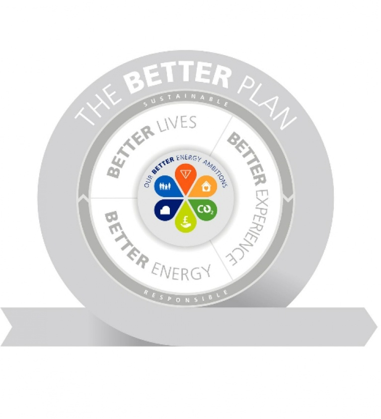 The Better Plan wheel, our ambitions - Sustainable Business strategy