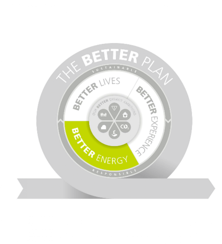 Better Energy graphic - The Better Plan - Sustainable Business strategy
