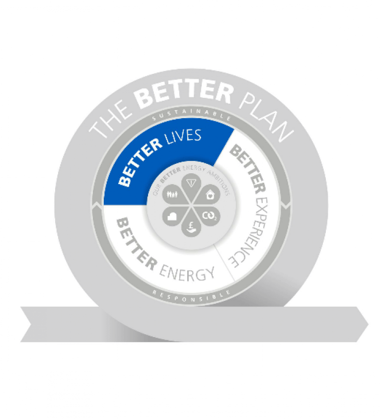 Better Lives graphic - The Better Plan - Sustainable Business strategy