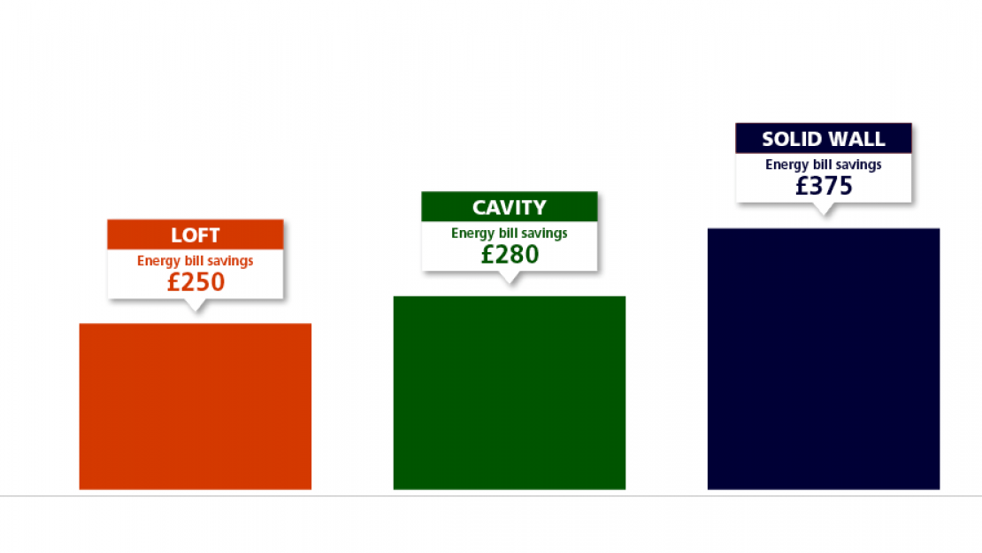 Loft, cavity wall and solid wall insulation energy bill savings graph. Can't see the image? Read about it instead: https://www.edfenergy.com/sites/default/files/insulation_savings_.pdf
