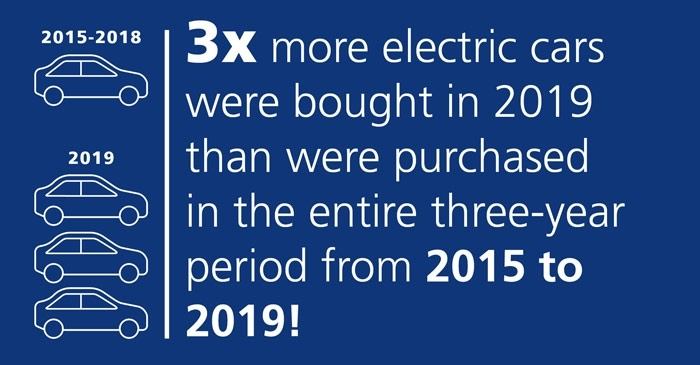 car icons on blue background and text saying 3x more electric cars were bought in 2019 than were purchased in the entire three-year period from 2015 to 2019