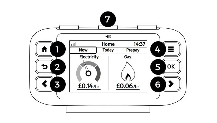 Accessible Geo Trio display has seven buttons, three on the left, three on the right and one on the top.