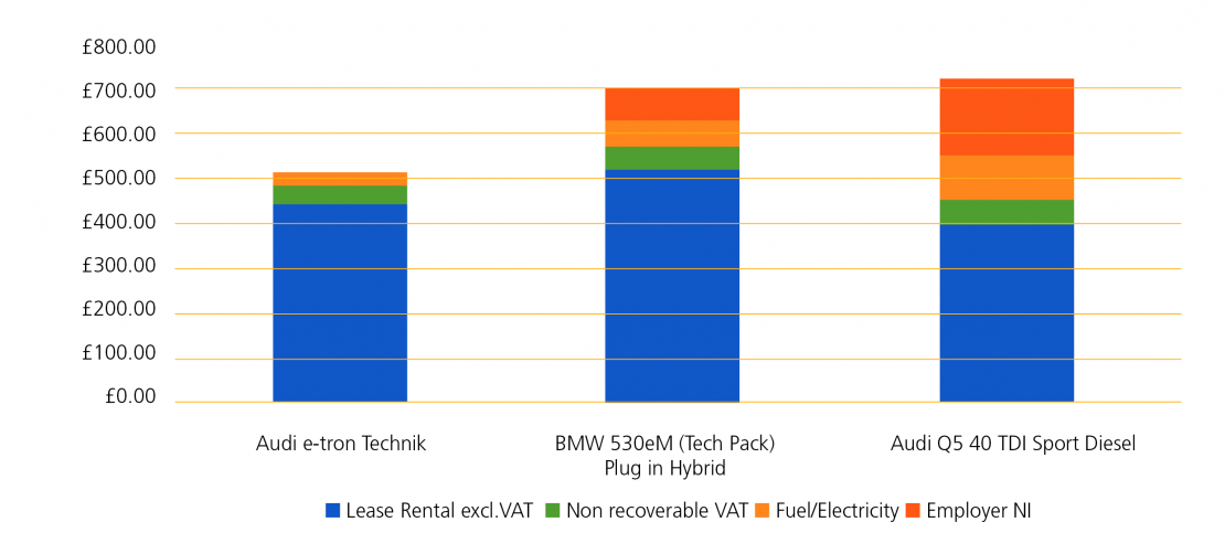 bar chart comparing whole life costs of an audi e-tron