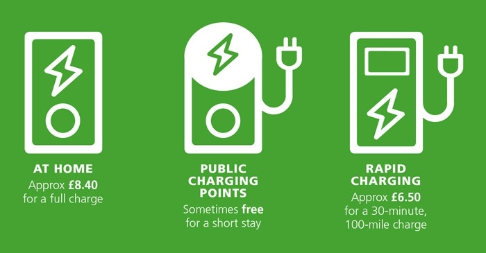 Icons of charge points - home approx £8.40 for a full charge, public sometimes free for a short stay and rapid charging approx £6.50 for 30 minutes on green background.