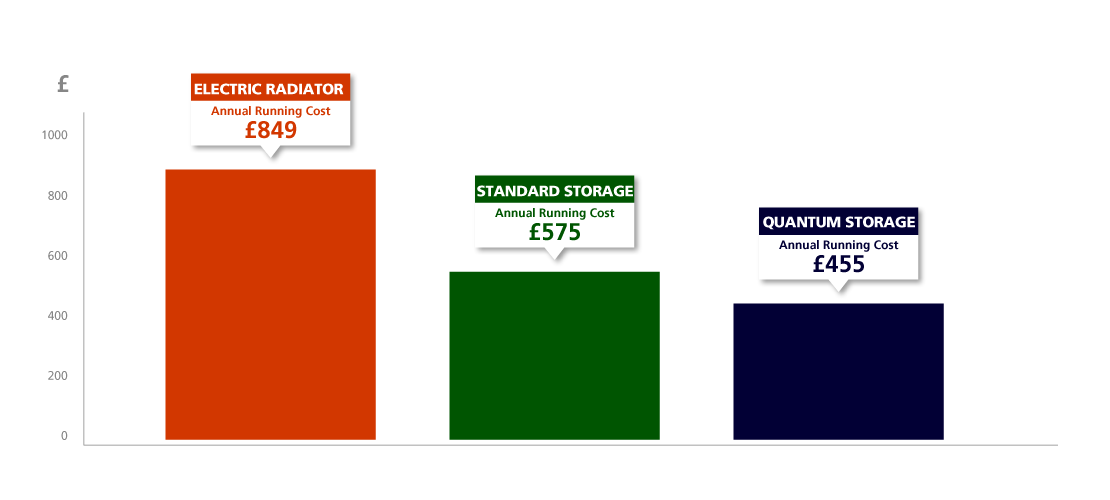 electric and storage heater running costs for a 1960s house