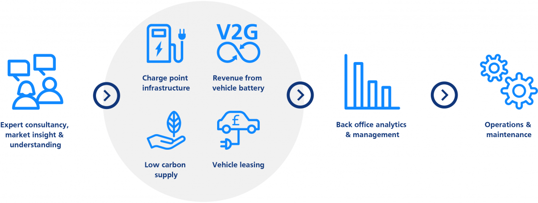 Electric vehicles business consultancy process