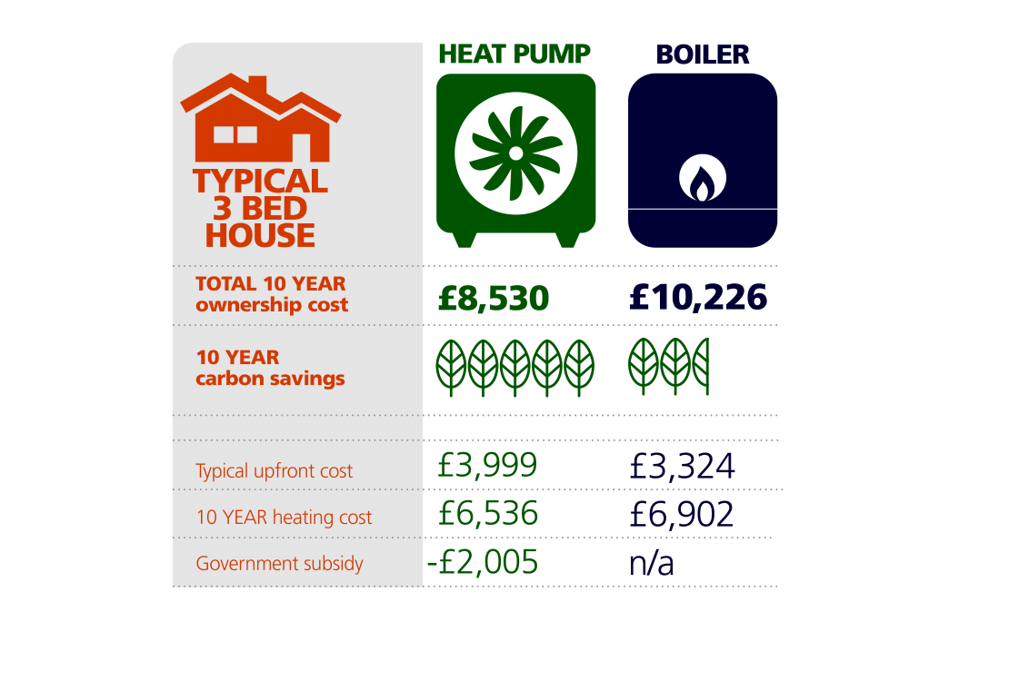 How a heat pump compares to a gas boiler for a typical 3 bedroom home. Can't see the image? Read it here: https://www.edfenergy.com/sites/default/files/ashp_graphic_.pdf