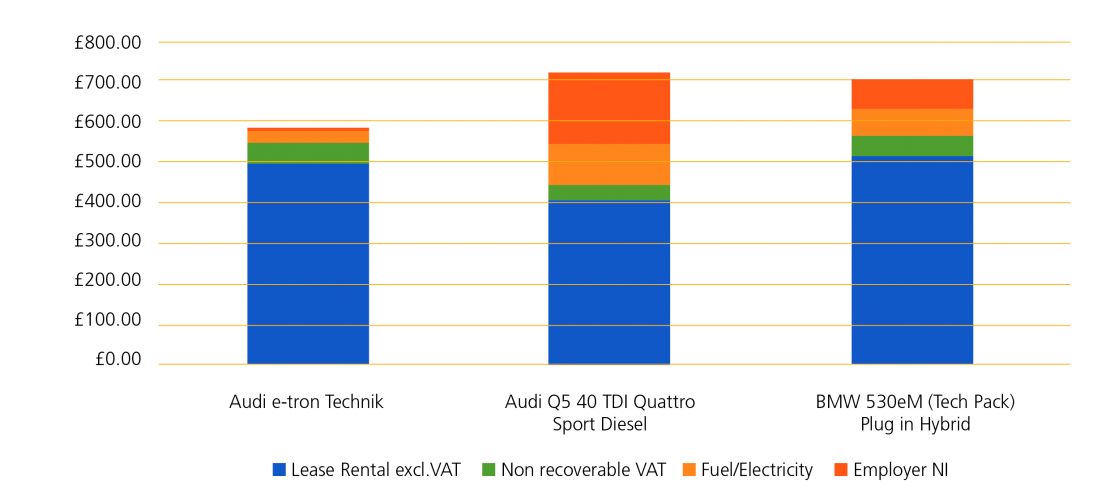 whole life costs of an electric car graph