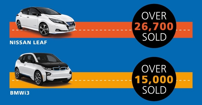Nissan Leaf with text over 26,700 sold and BMW i3 with text over 15,000 sold on blue background