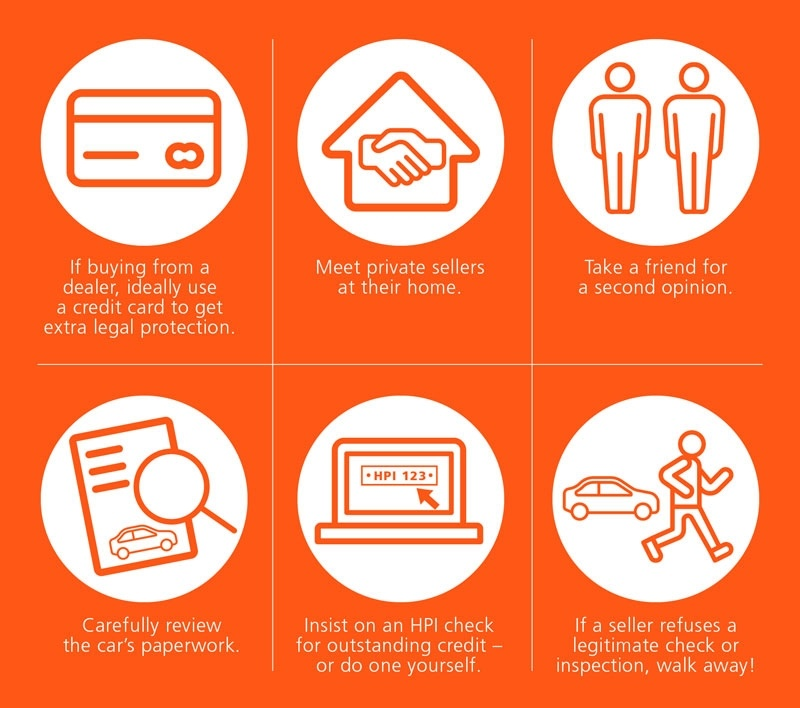 image of six icons in white on an orange background including a credit card, house with two hands shaking, two people, car papers, HPI check on a laptop and a person walking away from a car with text mentioning the top tips to buying a used electric car