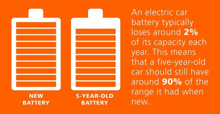 Two battery icons - new battery and 5-year-old battery and text: An electric car battery typically loses around 2% of its capacity each year. This means that a five-year-old car should still have around 90% of the range it had when new.