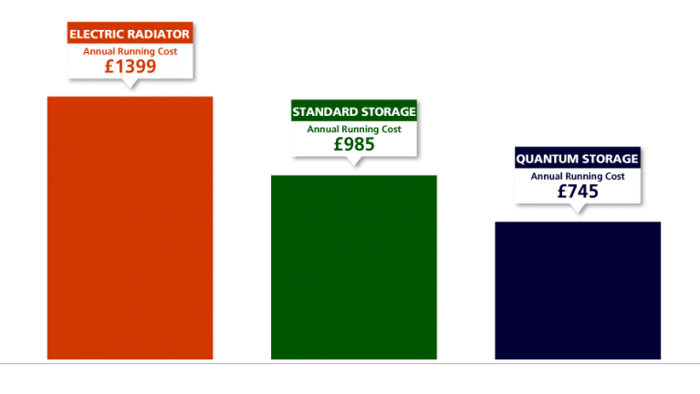 Annnual running costs of electric heaters in a 1960s home - EDF
