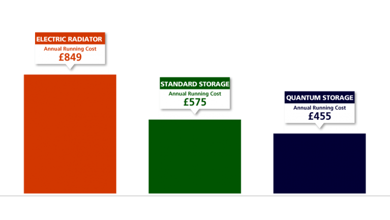 Annual running costs of electric heaters in a 1990s house - EDF
