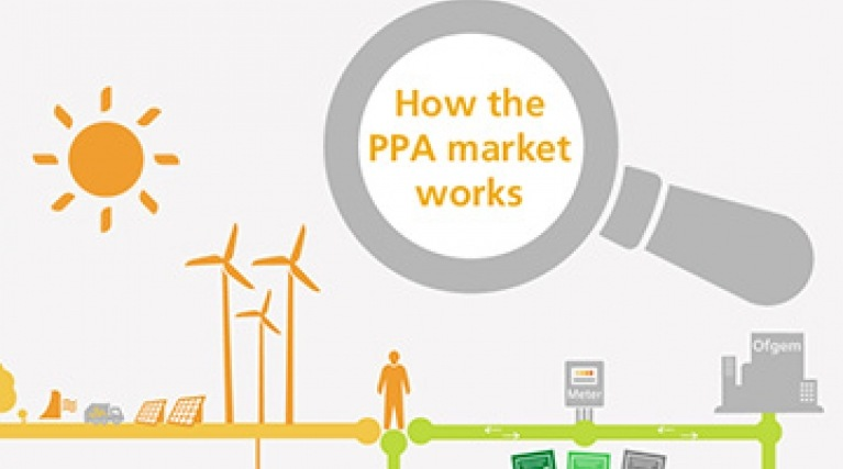 How Power Purchase Agreements (PPAs) work at a glance