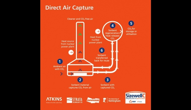 Watch video: Sizewell C Direct Air Capture (DAC) animation