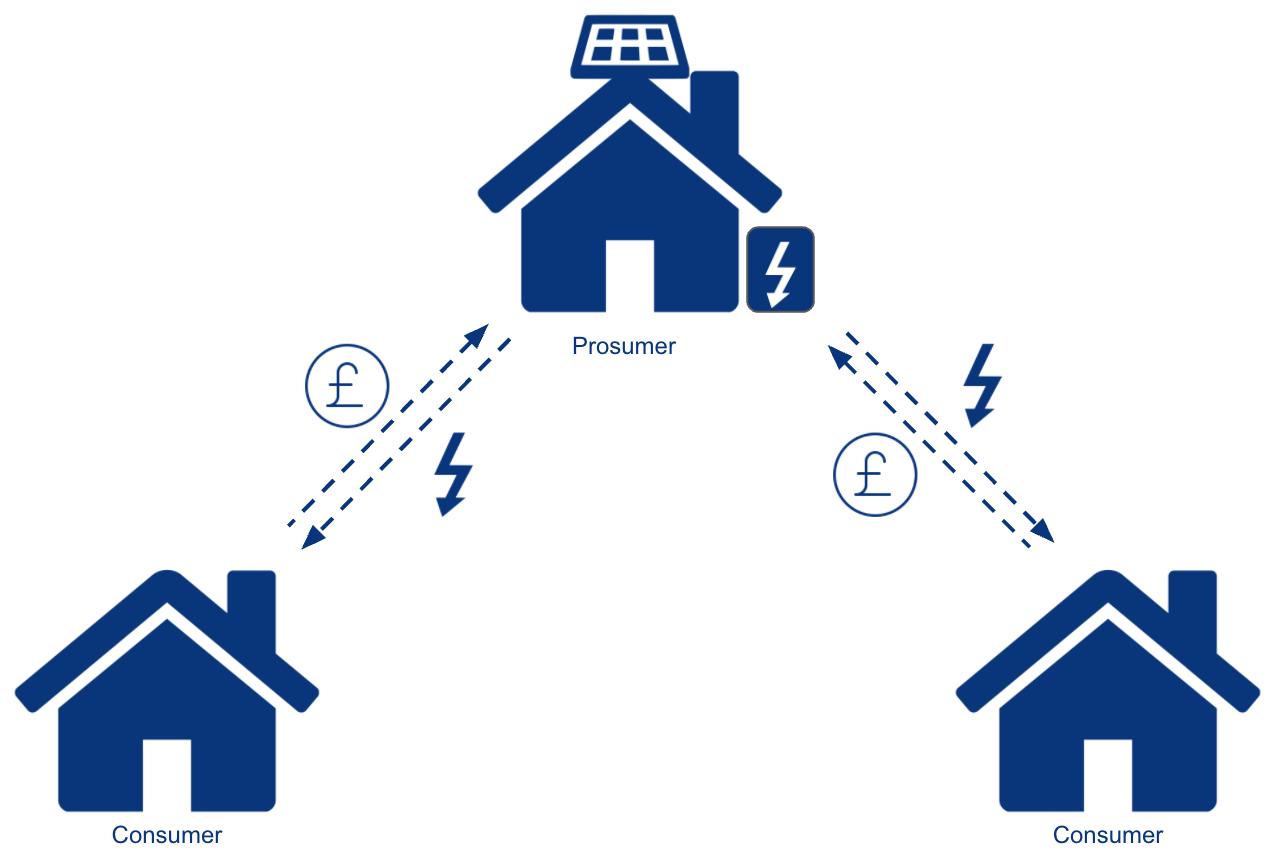 peer to peer trading energy